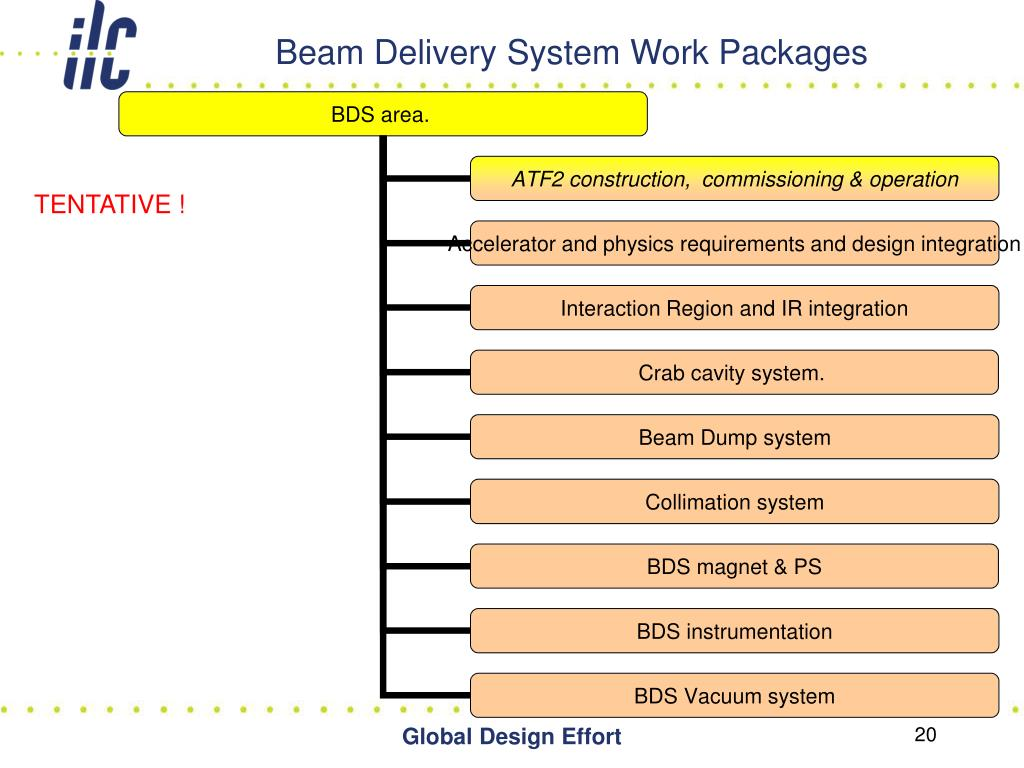 Beam Delivery System Work Packages