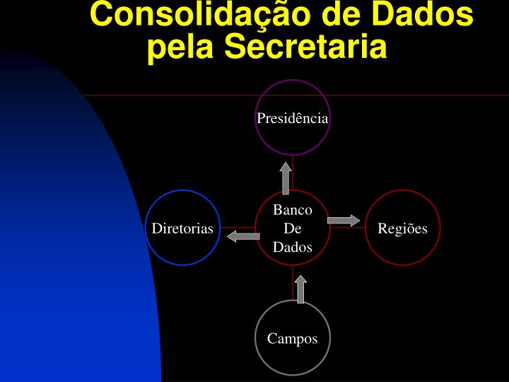 Consolidação de Dados