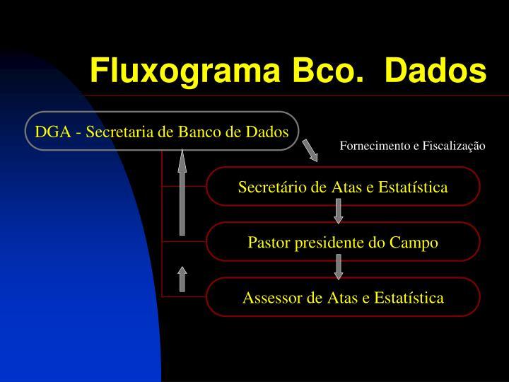 Fluxograma Bco.  Dados