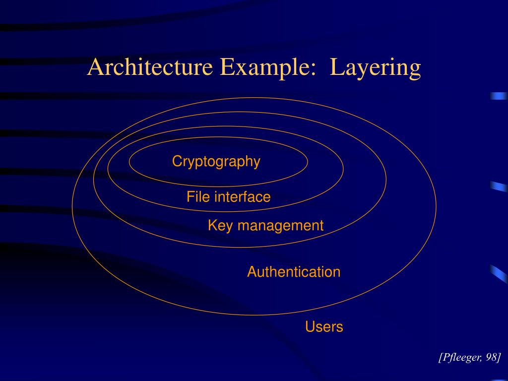 Architecture Example:  Layering
