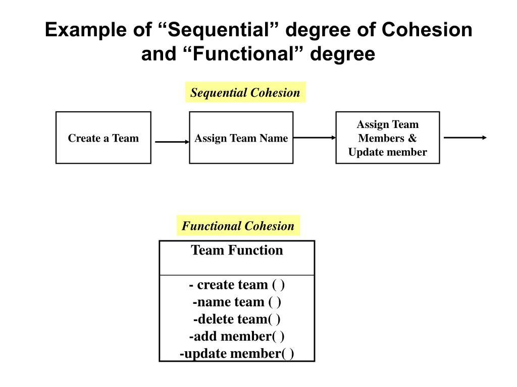 """Example of """"Sequential"""" degree of Cohesion"""