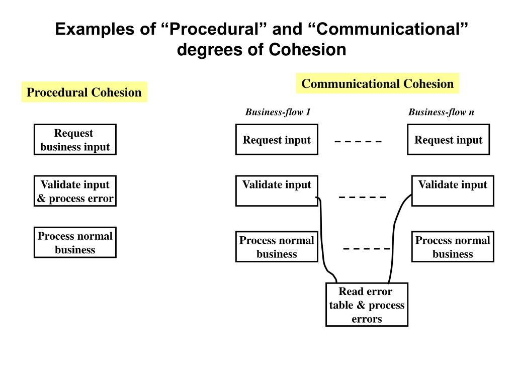 """Examples of """"Procedural"""" and """"Communicational"""""""