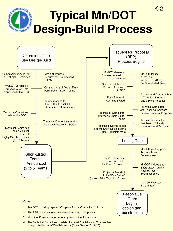 typical mn dot design build process