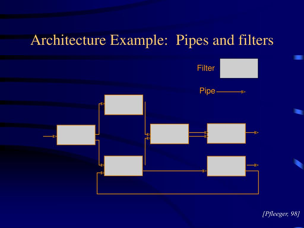 Architecture Example:  Pipes and filters