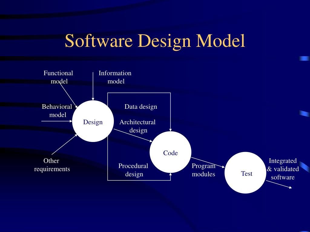 Software Design Model