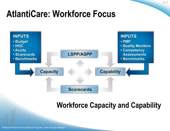 AtlantiCare: Workforce Focus