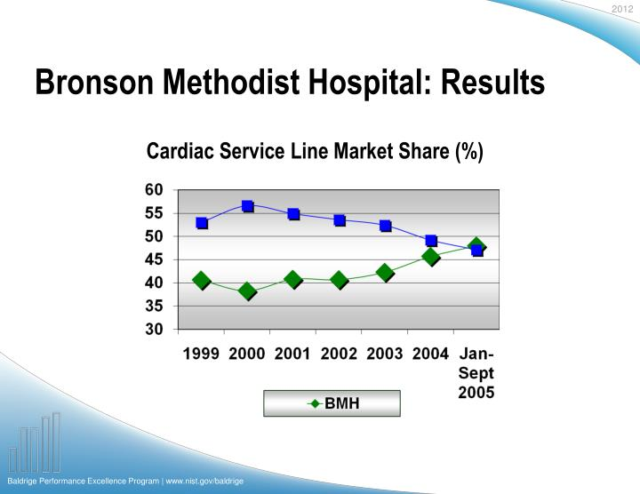 Bronson Methodist Hospital: Results