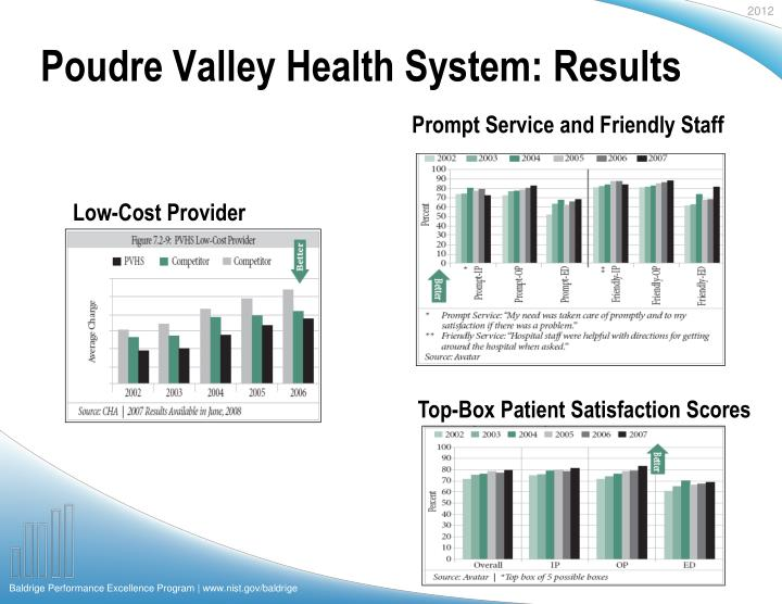 Poudre Valley Health System: Results