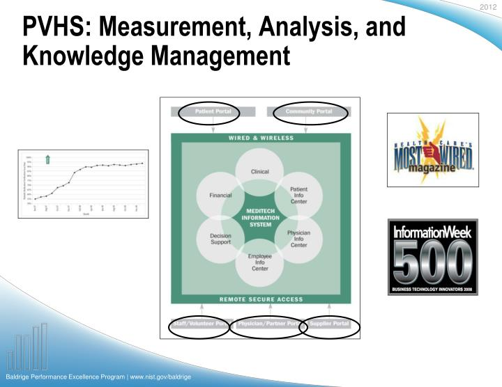 PVHS: Measurement, Analysis, and Knowledge Management