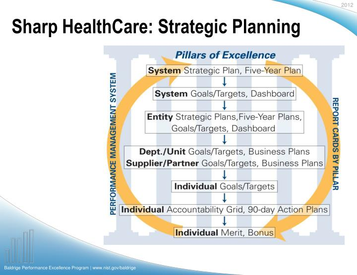 Sharp HealthCare: Strategic Planning