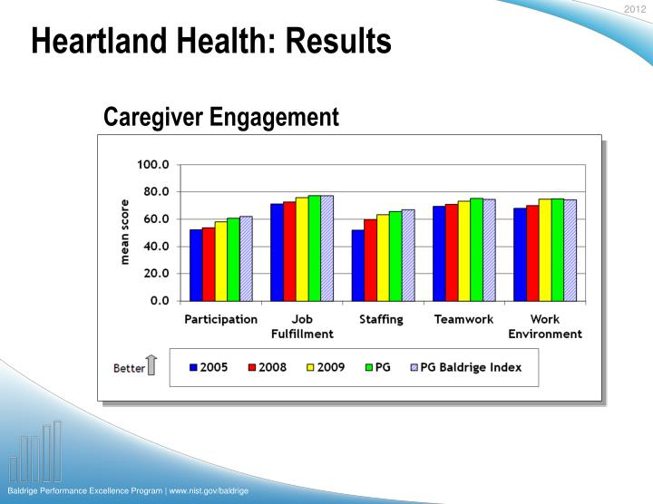 Heartland Health: Results