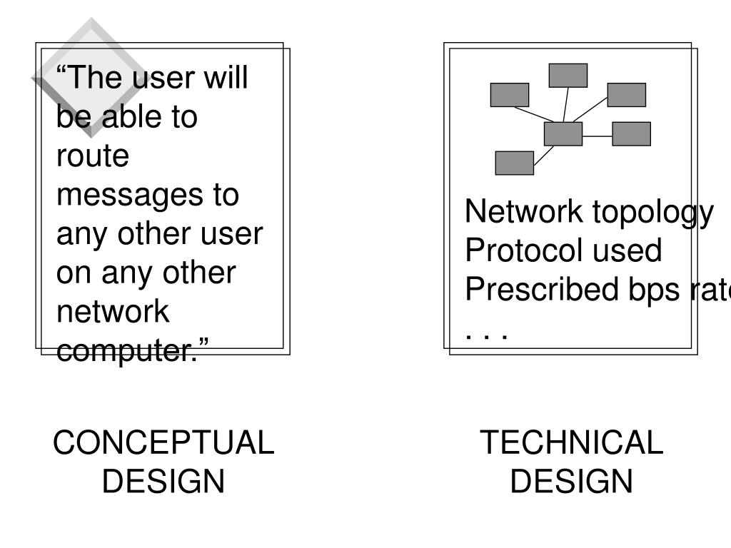 """""""The user will be able to route messages to any other user on any other network computer."""""""