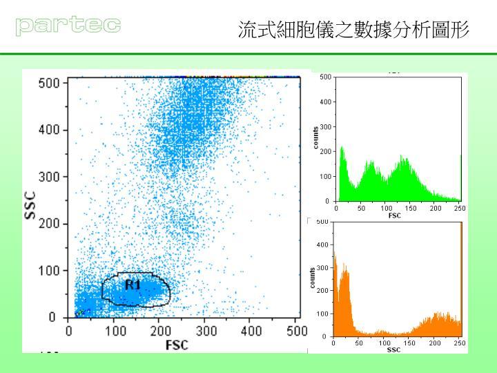 流式細胞儀之數據分析圖形