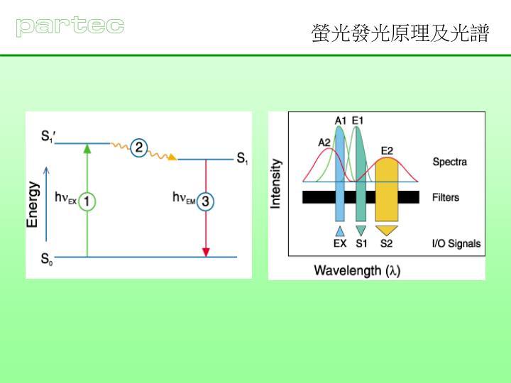 螢光發光原理及光譜