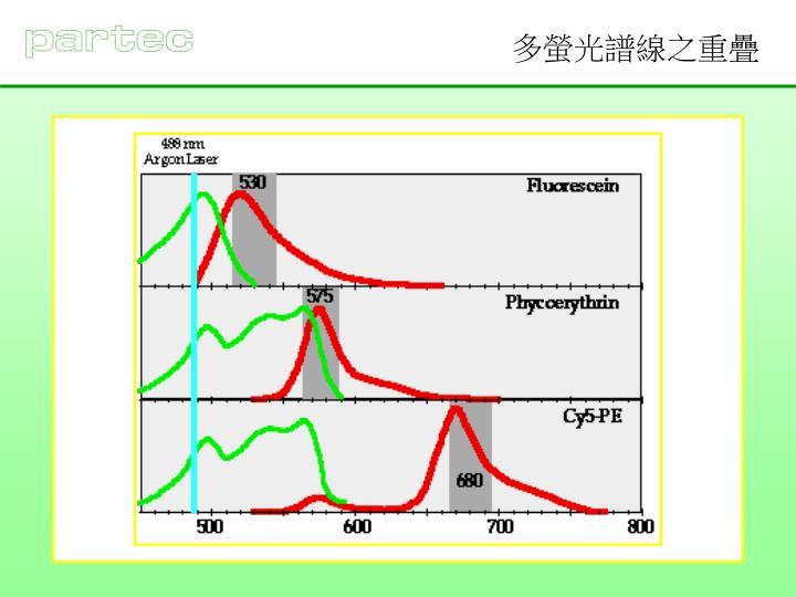 多螢光譜線之重疊