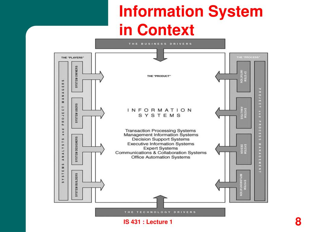 Information System in Context