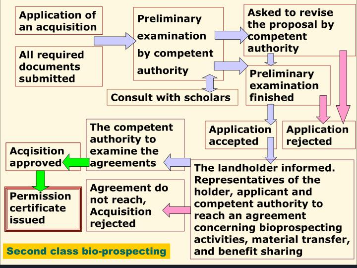 Asked to revise the proposal by competent authority