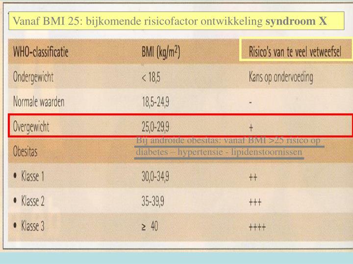 Vanaf BMI 25: bijkomende risicofactor ontwikkeling