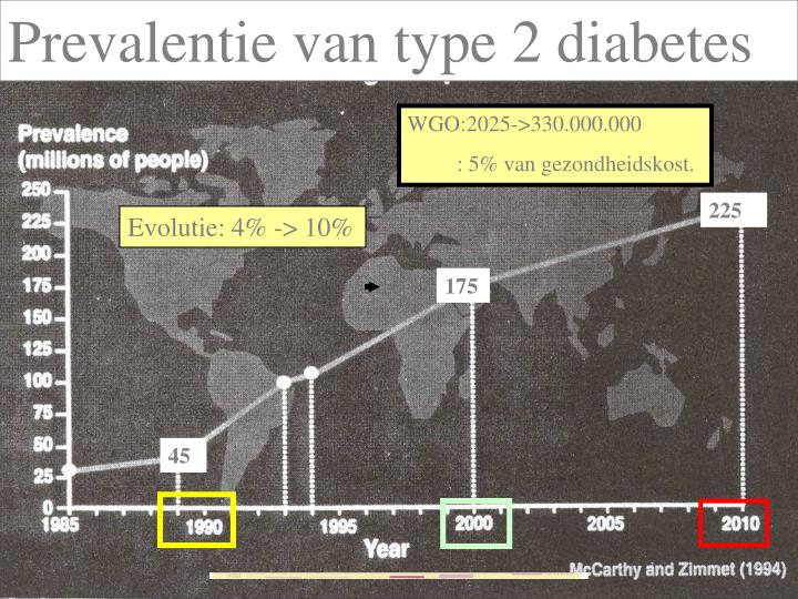 Prevalentie van type 2 diabetes