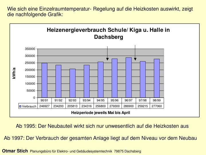 Wie sich eine Einzelraumtemperatur- Regelung auf die Heizkosten auswirkt, zeigt die nachfolgende Grafik: