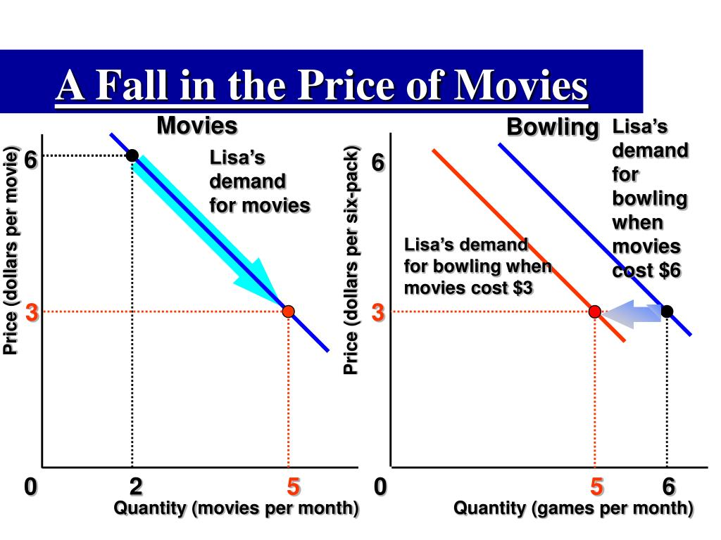 A Fall in the Price of Movies