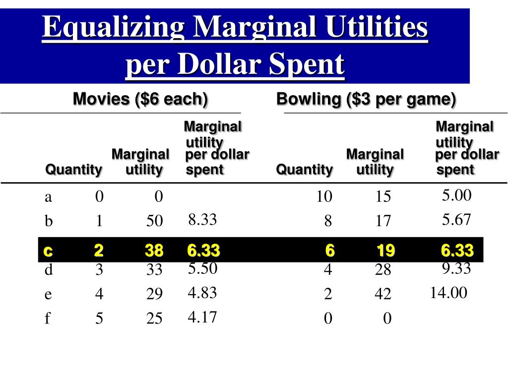 Equalizing Marginal Utilities