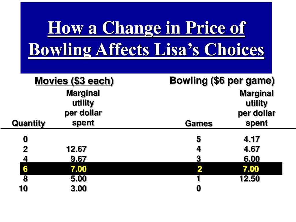 How a Change in Price of Bowling Affects Lisa's Choices