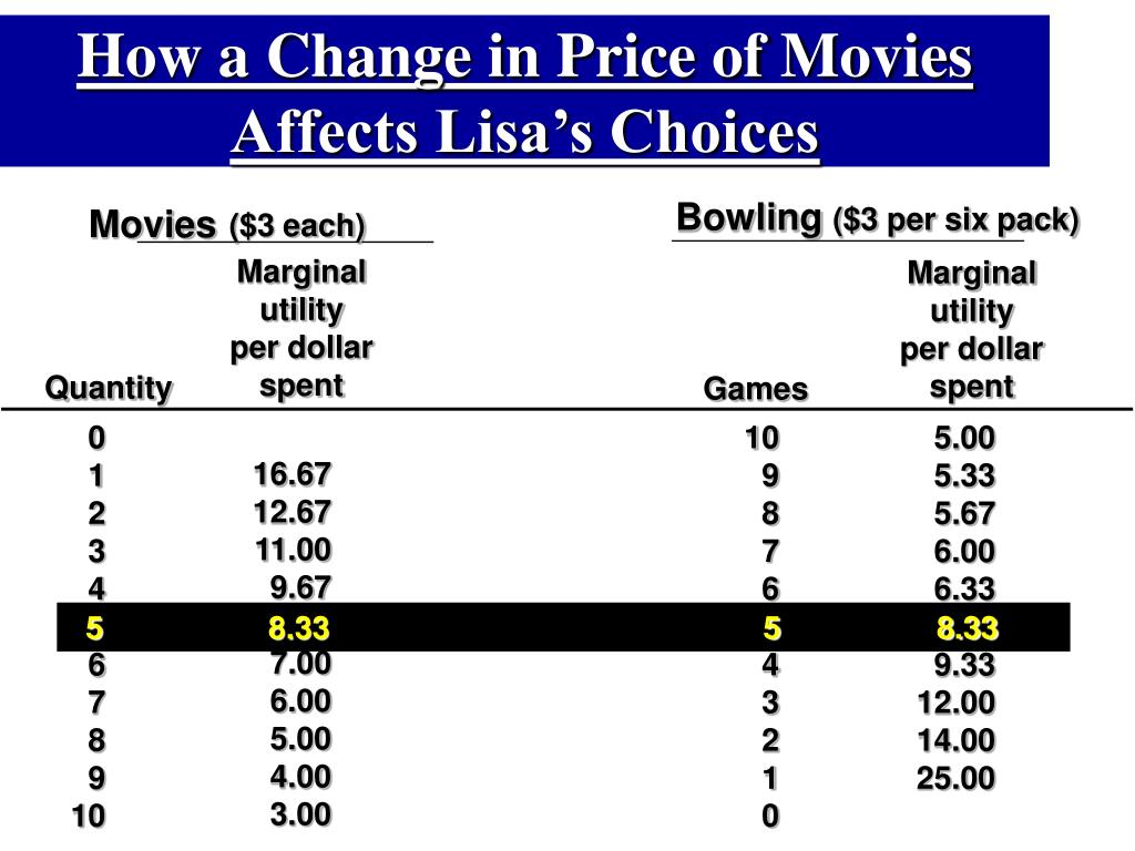 How a Change in Price of Movies Affects Lisa's Choices