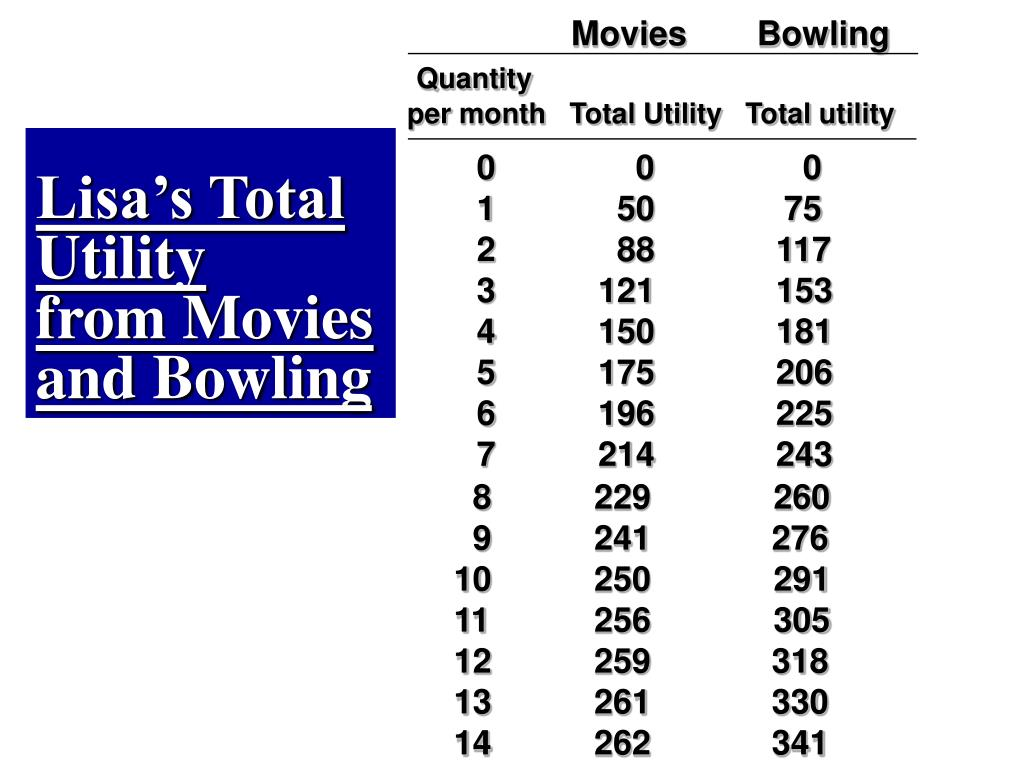 Movies	Bowling