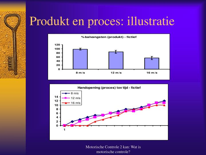 Produkt en proces: illustratie