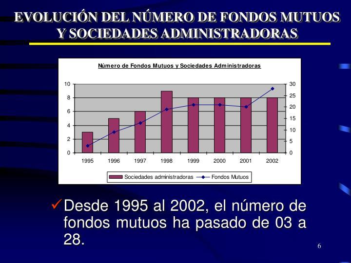 EVOLUCIÓN DEL NÚMERO DE FONDOS MUTUOS Y SOCIEDADES ADMINISTRADORAS
