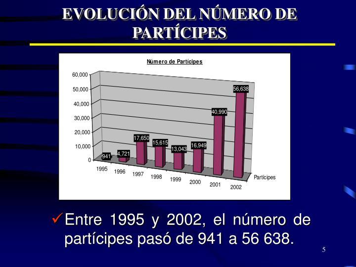 EVOLUCIÓN DEL NÚMERO DE PARTÍCIPES