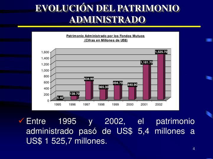 EVOLUCIÓN DEL PATRIMONIO ADMINISTRADO