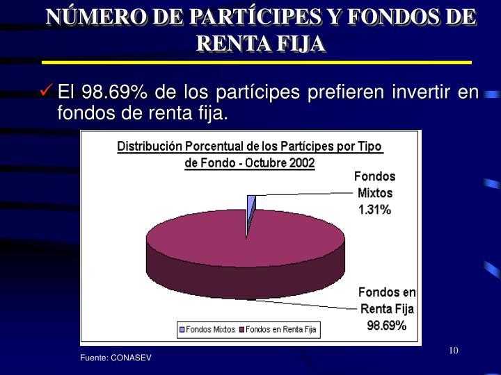NÚMERO DE PARTÍCIPES Y FONDOS DE RENTA FIJA