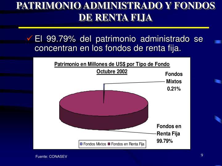 PATRIMONIO ADMINISTRADO Y FONDOS DE RENTA FIJA