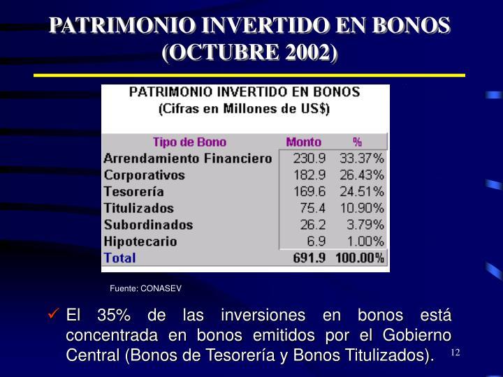 PATRIMONIO INVERTIDO EN BONOS