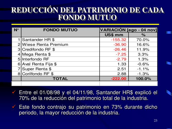 REDUCCIÓN DEL PATRIMONIO DE CADA FONDO MUTUO