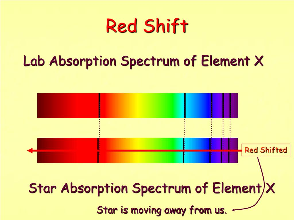 Lab Absorption Spectrum of Element X