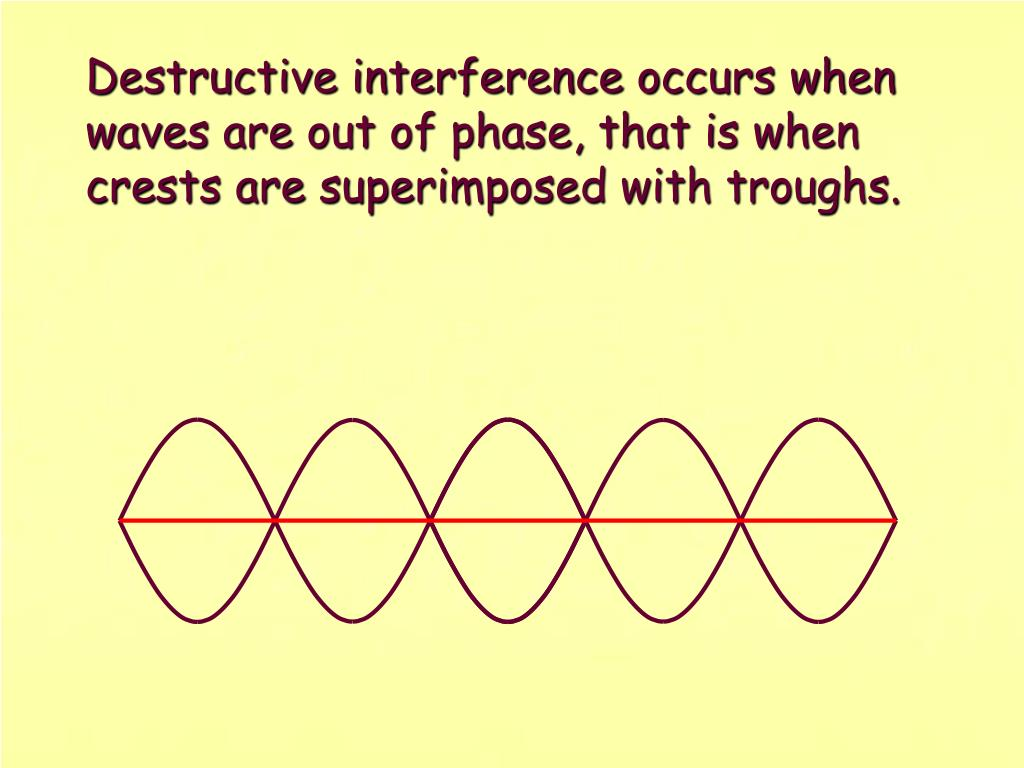 Destructive interference occurs when waves are out of phase, that is when crests are superimposed with troughs.