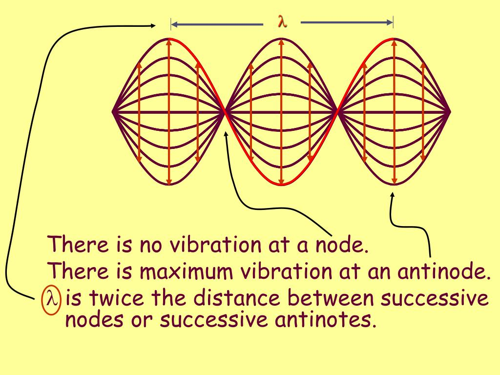 There is no vibration at a node.