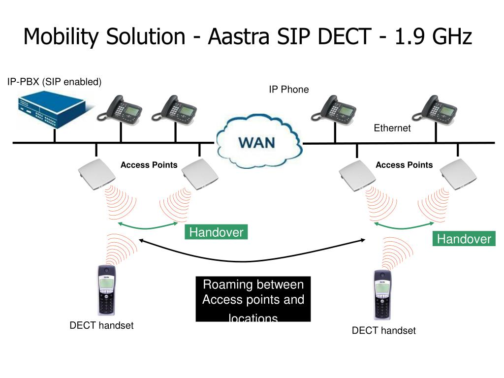 Mobility Solution - Aastra SIP DECT
