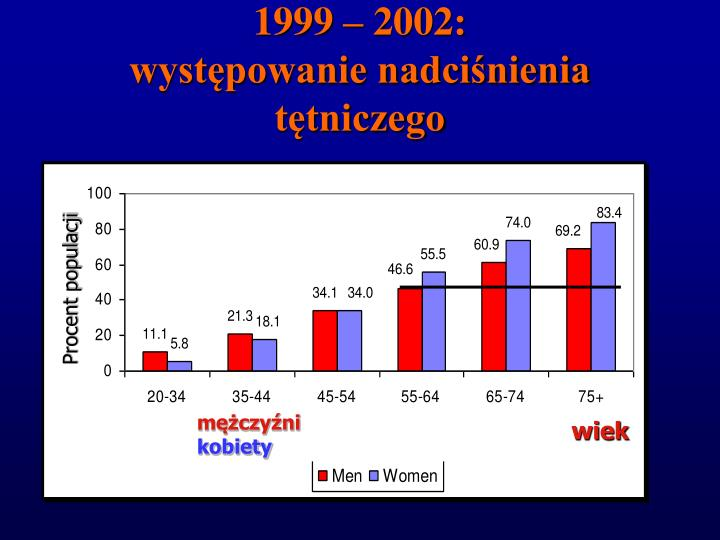 1999 – 2002