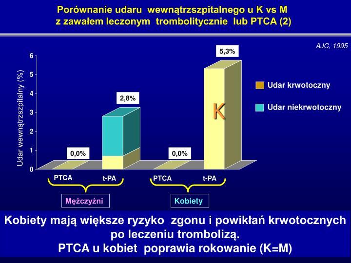 Porównanie udaru  wewnątrzszpitalnego u K vs M