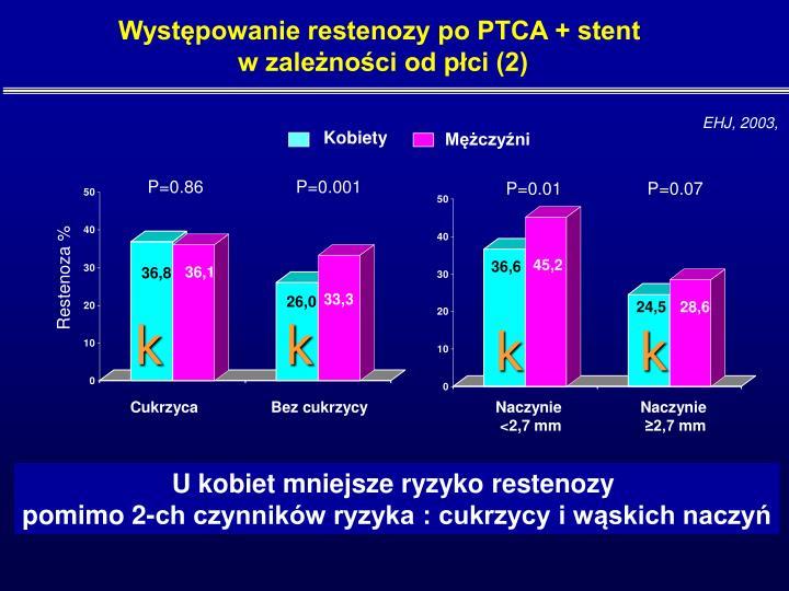 Występowanie restenozy po PTCA + stent