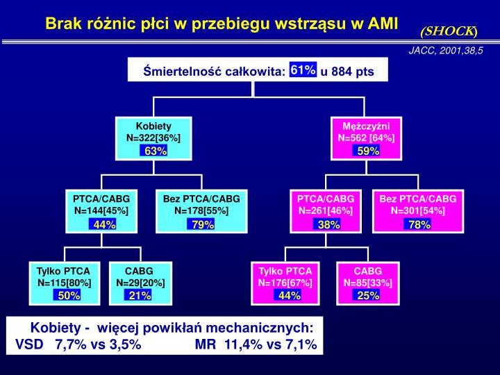 Brak różnic płci w przebiegu wstrząsu w AMI