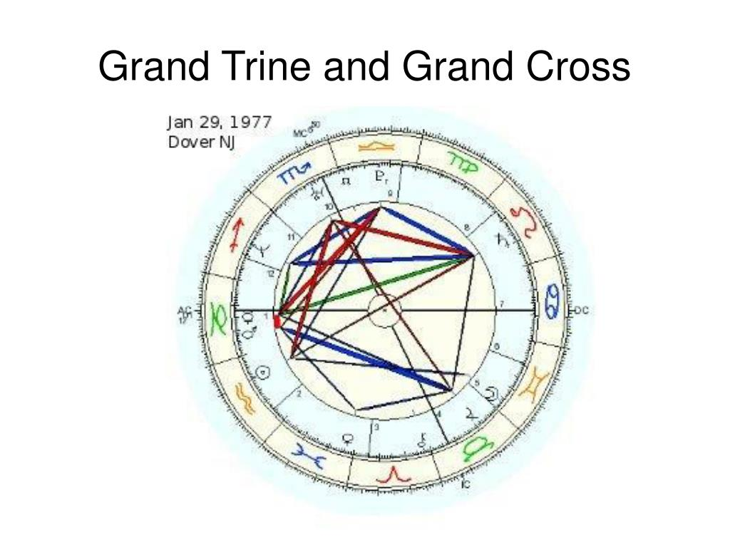 Grand Trine and Grand Cross