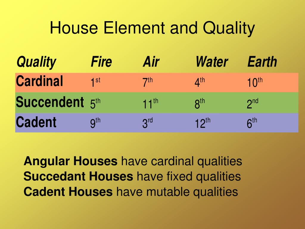 House Element and Quality