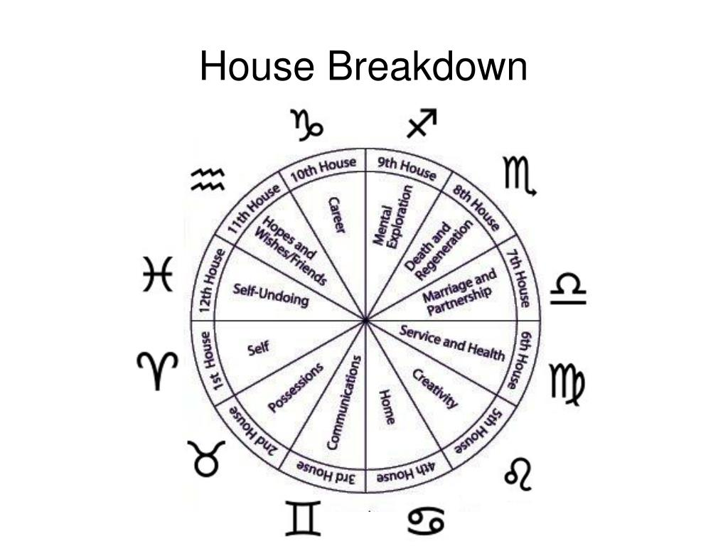 House Breakdown