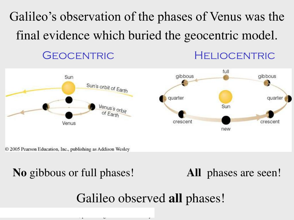 Galileo's observation of the phases of Venus was the final evidence which buried the geocentric model.