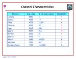 channel characteristics